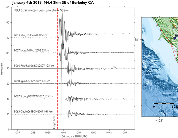1-sps processed borehole strain data recorded by PBO strainmeters in the San Francisco Bay Area. Red vertical dashed line show event origin time. The map shows the location of strainmeters (blue circles) and contintuous GPS/GNSS stations (open circles) and the event epicenter (yellow star); the USGS focal mechanism is plotted to the right  https://earthquake.usgs.gov/earthquakes/eventpage/nc72948801#focal-mechanism). Strainmeter data shown above are avaliable from  http://borehole.unavco.org/bsm/earthquakes/20180104_Berkeley/. (Figure by Kathleen Hodgkinson, UNAVCO)