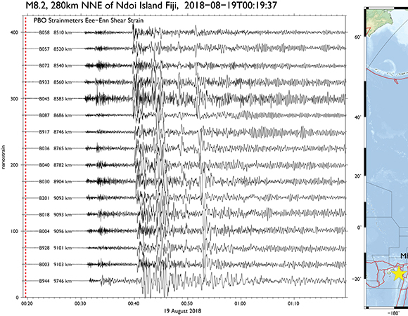 Shear strains (1-sps) recorded by a selection of PBO strainmeters as the seismic waves from the M8.2 Fiji earthquake reach the west coast of the US and Yellowstone (B944).  Vertical dashed line shows the event origin time. Map shows event epcienter (star) and the location of the strainmeters (blue dots). (Figure by Kathleen Hodgkinson, UNAVCO)