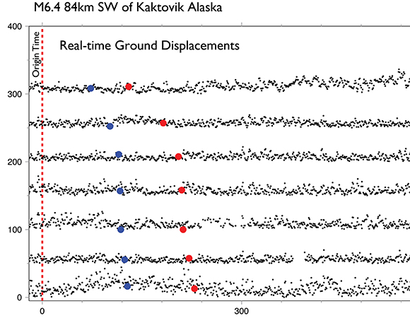 Preliminary real-time GPS/GNSS results for the Mw 6.4 earthquake 84km SW of Kaktovik, Alaska. Traces show the 1-sps (1-Hz) displacements generated by UNAVCO in real-time. The vertical dashed line shows the event origin time. Blue and red dots show the predicted P-wave and S-wave arrival times, respectively. (Figure/Kathleen Hodgkinson, UNAVCO)