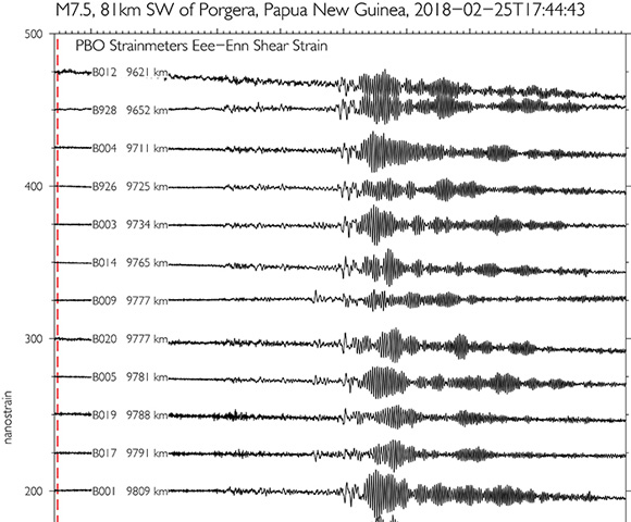 1-sps shear strains recorded by PBO borehole strainmeters in Washington, Oregon and Vancouver Island, Canada. The red vertical dashed line shows the event origin time for the February 25, 2018 Mw 7.5 earthquake 81km SW of Porgera, Papua New Guinea. Distances by the strainmeter name are the distance to the epicenter. (Figure by Kathleen Hodgkinson, UNAVCO)