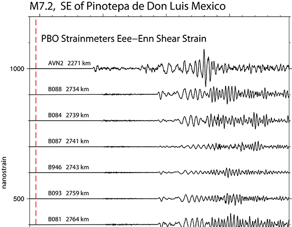 1-sps shear strains recorded during the February 16, 2018 M7.2 earthquake 37km NE of Pinotepa, Mexico. Strains are shown for instruments within the EarthScope Plate Boundary Observatory within 3000km of the epicenter. The processed data set is available for the full network at https://www.unavco.org/projects/project-support/geophysical-event-response/geophysical-event-data/geophysical-event-data.html. (Figure by Kathleen Hodgkinson, UNAVCO)