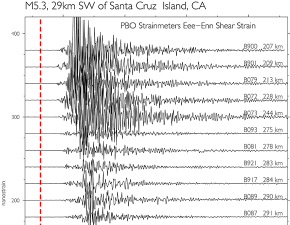 Shear strains (1-sps) generated by the 2018 April 5th Santa Cruz Island earthquake as recorded by PBO borehole strainmeters in central and southern California. (Figure by Kathleen Hodgkinson, UNAVCO)