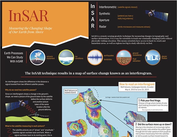 InSAR: Measuring the Changing Shape of Our Earth from Above poster, available for free at the UNAVCO booth at AGU 2019.