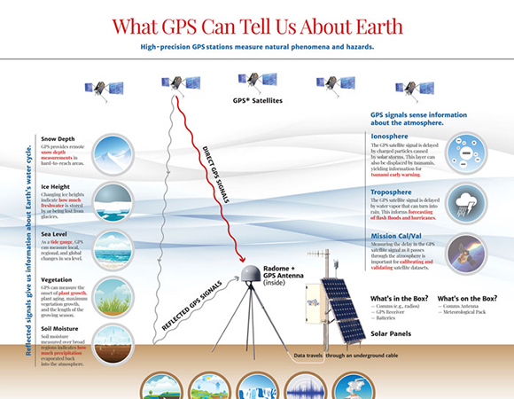 What GPS Can Tell Us About Earth poster, available for free at the UNAVCO booth at AGU 2019.