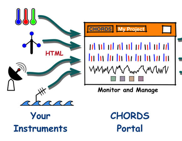 The CHORDS workflow: Making data more accessible. (Image/D. Sarah Stamps, Virginia Tech)