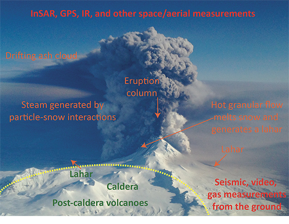 Image of Pavlof Volcano\'s March 28, 2016 eruption, highlighting eruption products, landforms, and observational methods. The image is from the 2017 report on Volcanic Eruptions and Their Repose, Unrest, Precursors, and Timing (ERUPT), produced by the National Academies of Sciences, Engineering, and Medicine. See link to the report in Related Links. (Image/NAS, background image from Nahshon Almandmoss, U.S. Coast Guard)