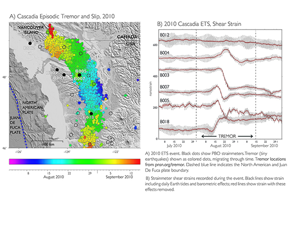 An episodic tremor and slip (ETS) event is seen in seismic and borehole strainmeter data in Cascadia. Machine learning on real-time GNSS data from the Pacific Northwest will provide one of two test cases for the GeoSciFramework project. (Figure/Kathleen Hodgkinson, UNAVCO)