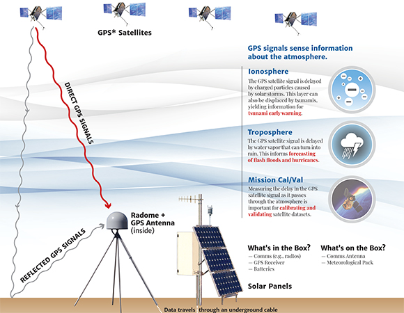 Standard configuration of a NOTA GPS/GNSS station. Direct GNSS signals may be used to estimate the absolute position of the station as well as the path effects (delays) in the ionosphere and troposphere. Reflected GNSS signals can be used to estimate soil moisture, snow depth, sea ice and sea level (if a station is located close to the shore).