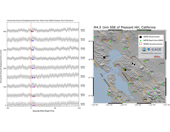 (Left) Ground displacements as calculated from the real-time PPP solutions from NOTA GNSS sites; dashed red line shows event origin time. (Right) Map of NOTA GNSS and strainmeters in the region. Location of MEMs accelerometers shown as red squares. Focal mechanism shows location of event (https://earthquake.usgs.gov/earthquakes/eventpage/nc73291880/executive), orange traces show quaternary faults (https://earthquake.usgs.gov/hazards/qfaults/). (Figure by Kathleen Hodgkinson, UNAVCO)