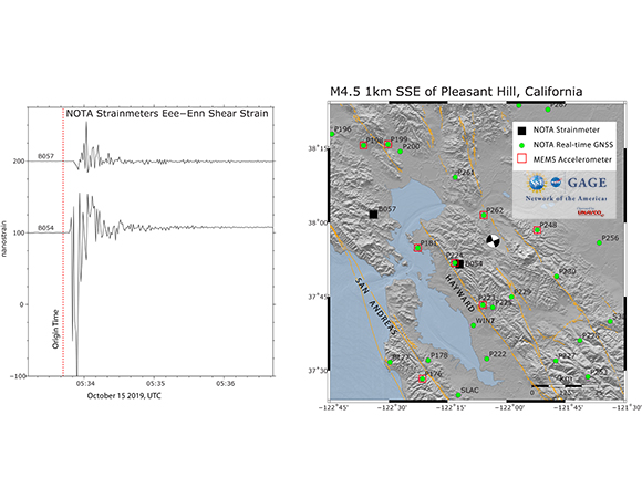 (Left) Shear strains recorded by NOTA borehole strainmeters B054 and B057 during the Pleasant Hill event. (Right) Map of NOTA GNSS and strainmeters in the region. Location of MEMs accelerometers shown as red squares. Focal mechanism shows location of event (https://earthquake.usgs.gov/earthquakes/eventpage/nc73291880/executive), orange traces show quaternary faults (https://earthquake.usgs.gov/hazards/qfaults/). (Figure by Kathleen Hodgkinson, UNAVCO)