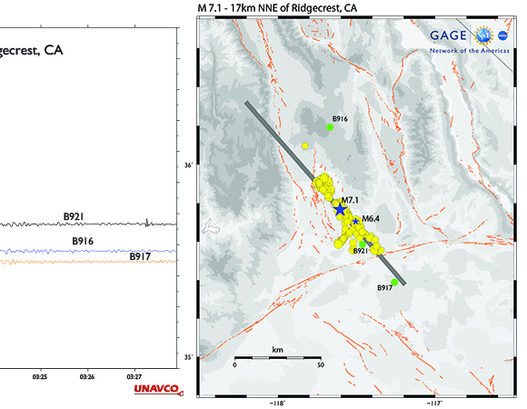 Recording of 1-sps shear strains during the July 6, 2019 M7.1 earthquake by NOTA borehole tensor strainmeters from the Mojave strainmeter network. Distances to the right of the strainmeter name is the distance from the M7.1 event on July 7, 2019. The dashed vertical red line indicates the M7.1 event origin time. Green dots on the map show the locations of NOTA borehole strainmeters that recorded the July 2019 Ridgecrest earthquakes. Yellow dots show earthquakes >M3.5 since the July 4th M6.4 event; the gray rectangle shows the trace of the finite fault model published by the USGS. Blue stars show the location of the M6.4 and M7.1 events. Earthquake locations and fault model from USGS; https://earthquake.usgs.gov/earthquakes/map/ and https://earthquake.usgs.gov/earthquakes/eventpage/ci38457511/finite-fault (Figure by Kathleen Hodgkinson, UNAVCO.)