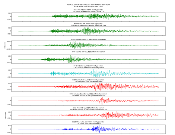Borehole seismic data from the March 31, 2020 Stanley, Idaho earthquake for representative stations from various NOTA borehole geophysics arrays along the U.S. west coast. All seismic traces are scaled independently. (Figure by Elizabeth Van Boskirk, UNAVCO)