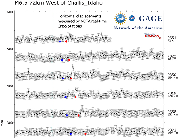 Horizontal displacements calculated from real-time position solutions from the NOTA GNSS network during the March 31, 2020 Stanley, Idaho earthquake. Dashed vertical line shows event origin time. Blue dots show the predicted P-wave arrival time and red dots show the predicted S-wave arrival time. (Figure by Kathleen Hodgkinson, UNAVCO)
