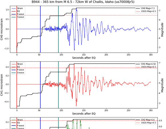 Individual dynamic strain from the March 31, 2020 Stanley, Idaho earthquake for borehole strainmeter B944, 365 km from the earthquake epicenter. Magnitude estimate is based on the strain-magnitude relationship developed by Andy Barbour at the USGS. The magnitude is likely overestimated due to regional geology. (Figure by Michael Gottlieb, UNAVCO)