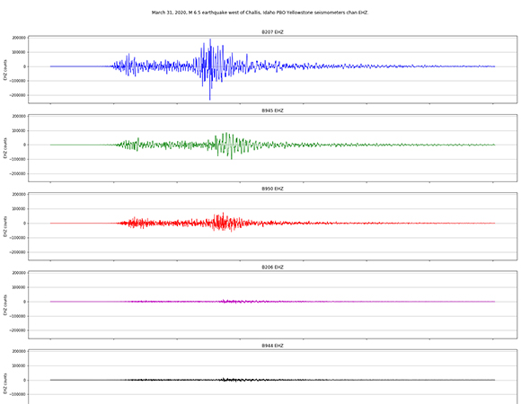 Borehole seismic data from the March 31, 2020 Stanley, Idaho earthquake for the NOTA borehole geophysics array in Yellowstone, about 400 km from the earthquake epicenter. All seismic traces are presented on the same scale. (Figure by Wade Johnson, UNAVCO)