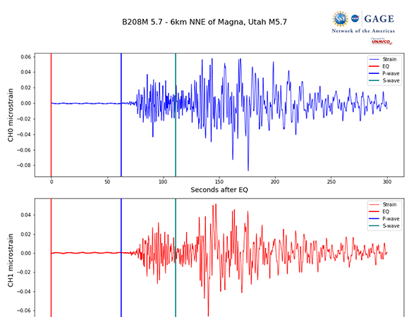 Individual dynamic strain from the March 18, 2020 Magna, Utah earthquake for borehole strainmeter B208, 445 km from the earthquake epicenter. (Figure by Michael Gottlieb, UNAVCO)