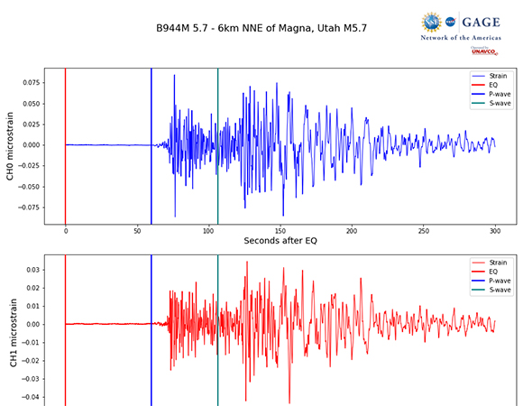 Individual dynamic strain from the March 18, 2020 Magna, Utah earthquake for borehole strainmeter B944, 423 km from the earthquake epicenter. (Figure by Michael Gottlieb, UNAVCO)