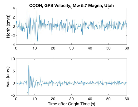 GPS velocities for the March 18, 2020 Mw 5.7 Magna, UT earthquake recorded in 5 Hz data at NOTA station COON 12 km from the event epicenter. PGV of 9 cm/s, roughly MMI6. Using 5Hz data retrieved from the UNAVCO Data Archive. (Figure by Brendan Crowell, Pacific Northwest Seismic Network)
