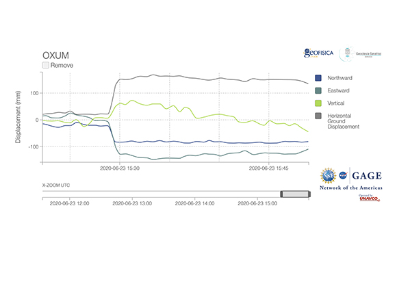 Screenshot of real-time data stream for GPS/GNSS station OXUM, 76 km from the earthquake epicenter. (Figure: UNAVCO)