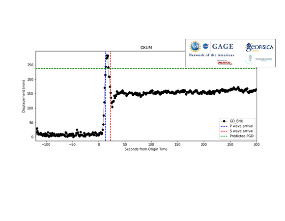 Displacements calculated from real-time position solutions from GPS/GNSS station OXUM, 76 km from the earthquake epicenter. Dashed vertical lines show predicted timing of P and S wave arrivals. Dashed horizontal line shows predicted peak ground displacement. (Figure by Kathleen Hodgkinson, UNAVCO)