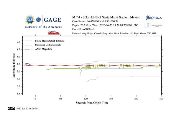 Magnitude estimate calculated from the peak ground displacements (PGDs) measured by GPS/GNSS stations. The final magnitude calculation from the USGS based on seismic data is shown as a red dashed line. (Figure by Kathleen Hodgkinson, UNAVCO)