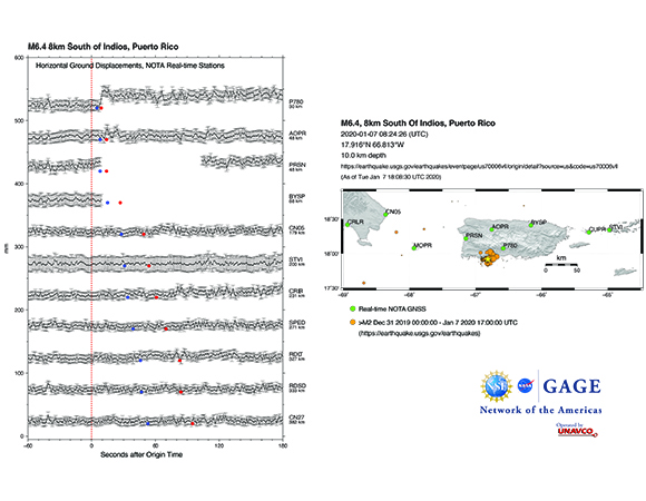 Time-series plot of the 1-sps ground displacement recorded by NOTA-real-time GNSS stations in the region. Blue dots show predicted P-wave arrival times and red dots show the predicted S-wave arrivals. The map shows the location of real-time stations and recent seismicity. Star indicates location of the M6.4 event. (Figure by Kathleen Hodgkinson, UNAVCO)