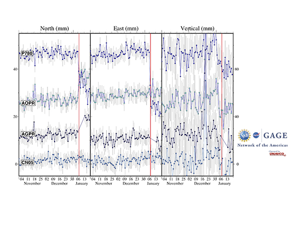 Stacked time series of NOTA GPS/GNSS stations in Puerto Rico; red line denotes the time of the January 7, 2020 M 6.4 earthquake 8 km S of Indios, Puerto Rico. (Figure by Christine Puskas, UNAVCO)