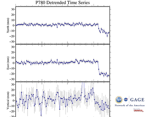 Detrended time series of NOTA GPS/GNSS station P780 in Puerto Rico leading up to, during, and after the January 7, 2020 M 6.4 earthquake 8 km S of Indios, Puerto Rico. (Figure by Christine Puskas, UNAVCO)