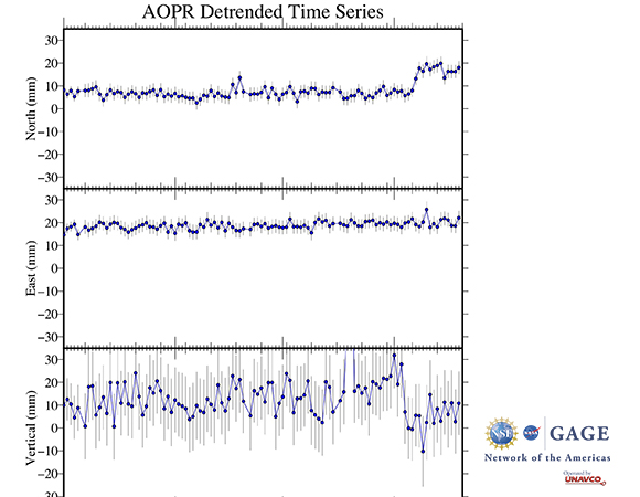 Detrended time series of NOTA GPS/GNSS station AOPR in Puerto Rico leading up to, during, and after the January 7, 2020 M 6.4 earthquake 8 km S of Indios, Puerto Rico. (Figure by Christine Puskas, UNAVCO)