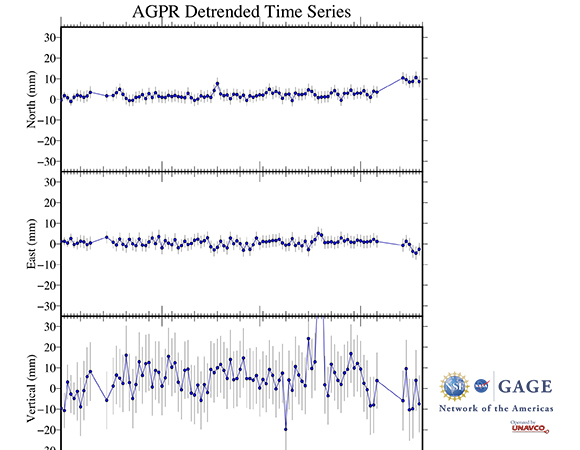 Detrended time series of NOTA GPS/GNSS station AGPR in Puerto Rico leading up to, during, and after the January 7, 2020 M 6.4 earthquake 8 km S of Indios, Puerto Rico. (Figure by Christine Puskas, UNAVCO)