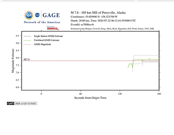 Earthquake magnitude estimate calculated from the peak ground displacements (PGDs) measured by GPS/GNSS stations. The final magnitude calculation from the USGS based on seismic data is shown as a red dashed line. (Figure by Kathleen Hodgkinson, UNAVCO)