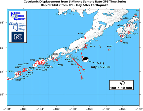 On July 22, 2020 a thrust earthquake occurred offshore at 28 km depth within the Aleutian trench where the Pacific Plate subducts beneath the North American plate. The event caused coseismic movement of a number of stations on the Alaska Peninsula and Aleutian Islands. We estimated coseismic offsets the day after the earthquake from 5 minute sample rate time series that were derived using rapid orbits from the Jet Propulsion Laboratory. Most of the stations are from the UNAVCO operated Network of the Americas. Near the end of the peninsula the horizontal offsets indicate south-southwest motion, consistent with trenchward motion of the hanging wall. Significant vertical motions were also observed, for example station AC12 moved upward over 34 cm and AC28 moved down 7.5 cm. (Figure supplied by William Hammond, Nevada Geodetic Laboratory, University of Nevada)
