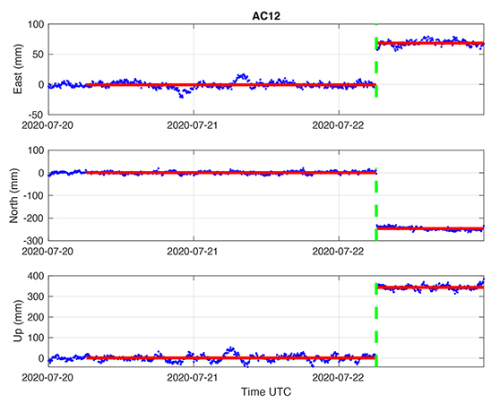 GPS time-series for station AC12 showing upward displacement of ~34 cm during the July 22, 2020 M 7.8 Simeonof, Alaska earthquake. (Figure supplied by William Hammond, Nevada Geodetic Laboratory, University of Nevada)
