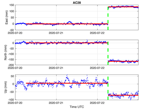 GPS time-series for station AC28 showing downward displacement of ~7.5 cm during the July 22, 2020 M 7.8 Simeonof, Alaska earthquake. (Figure supplied by William Hammond, Nevada Geodetic Laboratory, University of Nevada)