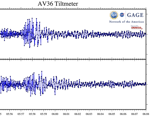 Time series of NOTA tiltmeter AV36 leading up to, during, and after the January 23, 2020 M 6.2 earthquake 22 km E of Tanaga Volcano, Alaska. Red line denotes the start time of the earthquake. (Figure by Christine Puskas, UNAVCO)