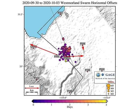 Map of ground displacements for the 8 closest NOTA GPS/GNSS stations within ~20 km of the Westmorland swarm of September 30 - October 3, 2020 in the Imperial Valley south of the Salton Sea.  The offsets were calculated by the GAGE Analysis Center Coordinator from rapid GNSS solutions.  Smaller sequences of earthquakes occurred from October 6, 9, and 22-23 near station P507.  Earthquakes shown here are M > 2.5 from the USGS Earthquake Hazards Program ANSS catalog.  WMDG is operated by the USGS. (Figure by Christine Puskas, UNAVCO)