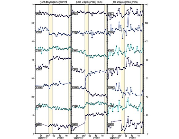 Daily time series for GNSS stations near the Westmorland swarm from September 30 to October 3, 2020.  Time series have been detrended and show offsets at P495, WMDG, and P506.  A second, smaller sequence occurred from October 22-23, 2020 near station P507 but did not produce any discernible offset. WMDG is operated by the USGS. (Figure by Christine Puskas, UNAVCO)