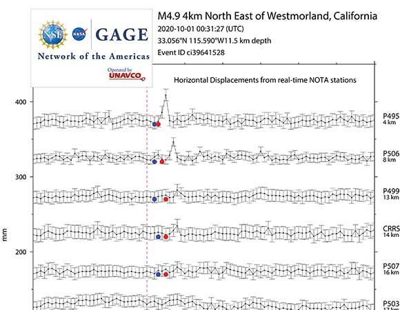 Horizontal displacements from nearby real-time NOTA GNSS stations for the 01 Oct 2020 earthquake. Positions were generated within seconds of the data being recorded, blue dots show the predicted arrival times of the P-wave and red dots the predicted arrival times of the S-wave at each site. Epicentral distanced to each site are shown on the right-hand side of the figure. (Figure by Kathleen Hodgkinson, UNAVCO)