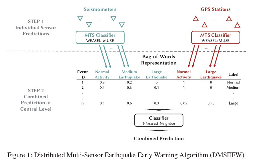 Figure 1 thumbnail illustrating the Distributed Multi-Sensor Earthquake Early Warning Algorithm (DMSEEW).