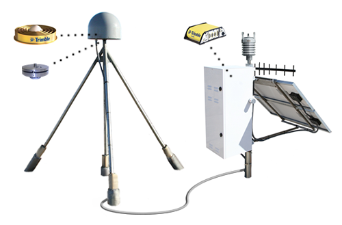 GNSS Equipment Types