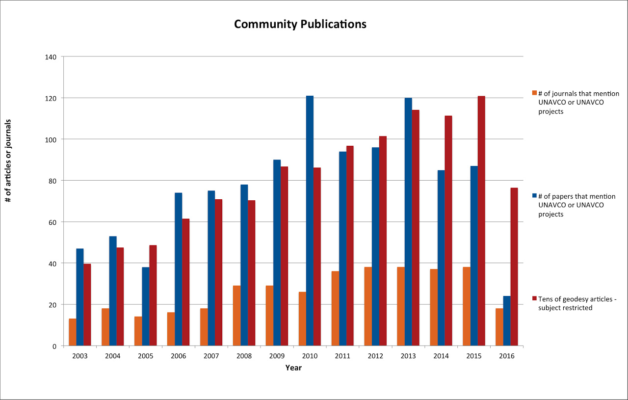 UNAVCO Community Publications Statistics