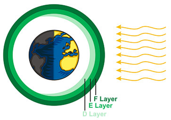Schematic of ionosphere layers above Earth (green layers) and solar input (yellow curved arrows). Graphic courtesy of NOAA's National Weather Service.
