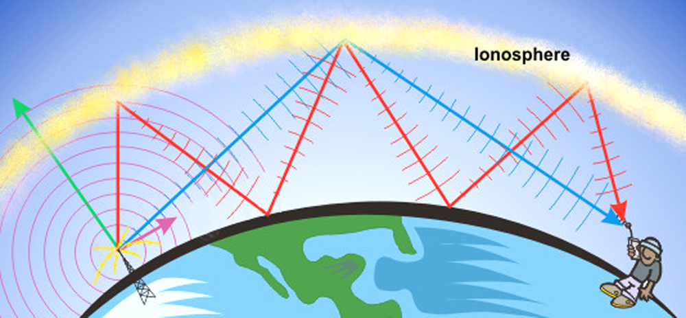 Schematic of ionosphere and directions of different radio signals. Green arrow is escaping radio signal. Purple arrow is direct radio signal heard on the surface. Red and blue arrows are signals that bounce off of the ionosphere. Graphic courtesy of NOAA's National Weather Service.