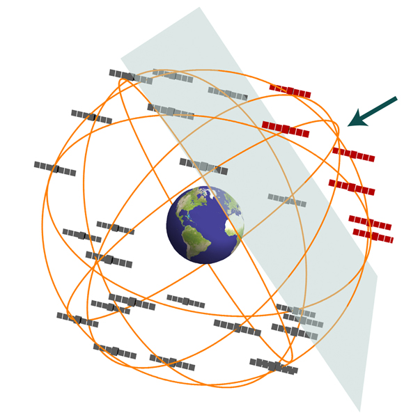 Schematic showing a dark matter wall. As the wall sweeps through the Global Positioning System constellation at galactic velocities of about 300 kilometers per second it perturbs the atomic clocks on board the satellites causing a correlated propagation of glitches through the network. The red satellites have interacted with the dark matter wall, and exhibit a timing bias compared with the gray satellites. Image generated using Mathematica software. Figure courtesy of Benjamin Roberts.