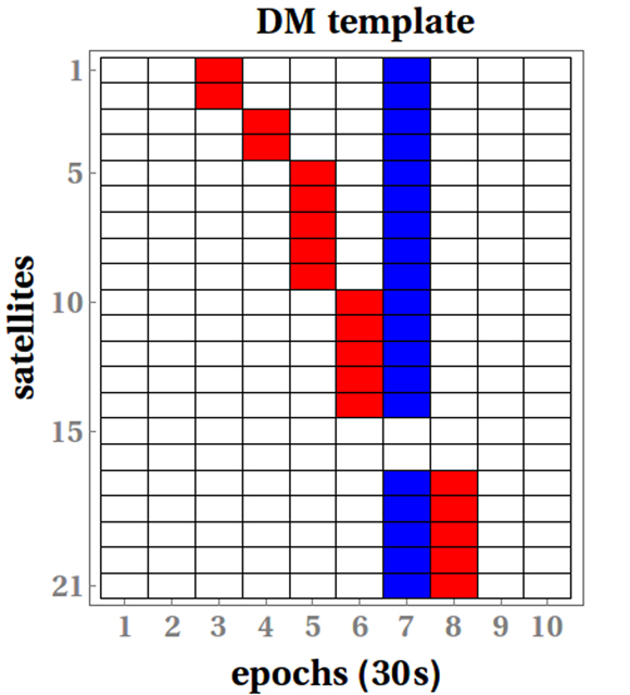 Correlated dark matter signal across the satellite network. One of the expected pseudo-frequency S(1) signatures for a thin dark matter wall. Red (blue) tiles indicate positive (negative) dark matter-induced frequency excursions, while white tiles mark the absence of any signal. In this example, the satellites are listed in the order they were swept (though in general the order depends on the incident direction of the dark matter object and is not known a priori). The slope of the red line encodes the incident velocity of the wall. The reference clock was swept within the 30 seconds leading to epoch 8. Satellites 15 and 16 do not record any frequency excursions, because they are spatially close to the reference clock and are swept within the same 30 second period. Figure courtesy of Benjamin Roberts.