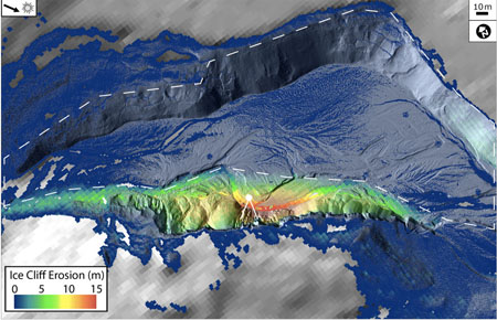 Ice cliff thermokarst erosion (measured vertically from the 2001 surface—see SI) calculated by differencing the 2001 airborne LiDAR and the January 2012 terrestrial laser scan. White dot indicates location of continuous measurement station. Solid white lines indicate infrared radiometer and sonic ranger field of view. Dashed line indicates area of erosion between initial ice/sediment deposition (Pleistocene/Holocene) and 2001. Base map is a hill-shade derived from the January 2012 TLS overlain on a hill-shade derived from 2001–2002 airborne LiDAR to extend the base map beyond the range of the ground-based scans. Arrow indicates illumination direction. Fig. 5 from Levy et al. 2013