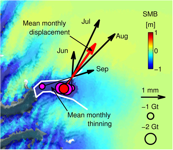Pattern of mass deficit transiting the Rink Glacier during the 2012 summer. About −7.1 meters of monthly thinning over the optimal domain (blue fill within the glacier trunk outlined by white line) is required to explain the mean monthly displacement (red arrow) of the GNSS site. Plotted are the magnitudes and fulcrum positions of monthly mass anomalies (circles) that satisfy the measured monthly displacements (arrows). Notice the down glacier propagation of (negative) mass anomaly that represents the negative phase of mass transport wave. Mean monthly SMB loads are shown in the background. Figure courtesy of Surendra Adhikari.