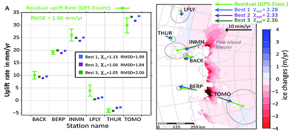 The vertical (left) and horizontal (right) observed GPS minus elastic modeled residual velocities (green dots in left plot, green arrows in right plot). Vertical and horizontal velocity predictions from three viscosity models providing good fit (R2 = 0.96) are shown by the blue (Best 1), purple (Best 2), and dark green (Best 3) symbols. These models are our three best fitting models (the total c is reported in the legend of the right plot). The Best 2 is our preferred model because it has the lowest RMSD for the uplift rates. The error bars (left) are the weighted errors. The ellipses (right) represent uncertainties for the associated residual horizontal velocity vectors. The weights are 1 except for LPLY and the horizontal for TOMO. Figure is courtesy of Valentina Barletta.