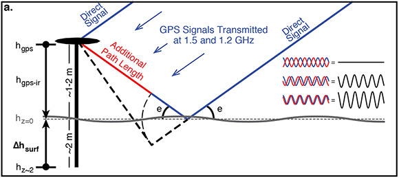Schematic of GPS-IR [after Larson et al., 2015] showing experiment setup and basis for our method. GPS receiver antenna is mounted on a pole 1–2 meters above the snow surface, with the pole anchored ∼2 meters below the surface. Some of the transmitted signal from a GPS satellite at elevation angle e arrive at the antenna directly (blue) and some reflect off the snow surface before arriving at the GPS antenna (red), increasing the path length. Inset: The direct and reflected signal interfere to produce the recorded signal-to-noise ratio (SNR) observation (black). The figure is courtesy of Matt Siegfried.