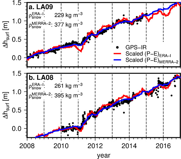 Seven year time series of surface height change estimates at two GPS sites: (a) LA09 and (b) LA08, estimated from GPS-IR (black), ERA-Interim P(t)−E(t) (blue), and MERRA-2 P(t)−E(t) (red). Reanalysis products are scaled by best fit density of snow, which minimizes the misfit in slope between each reanalysis product and GPS-IR observations. The figure is courtesy of Matt Siegfried.